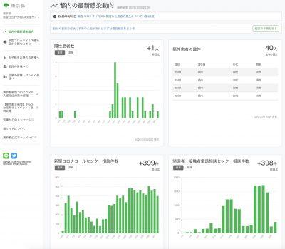 東京 コロナ 感染 者 数 グラフ
